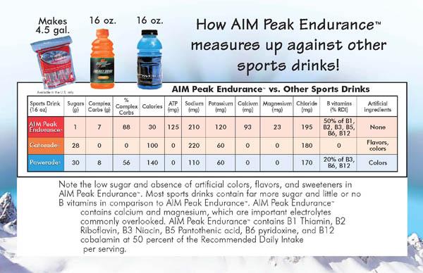 Peak_Endurance_compare